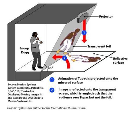 Tupac hologram explanation